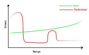 Comparativa de preus Saas contra software Tradicional